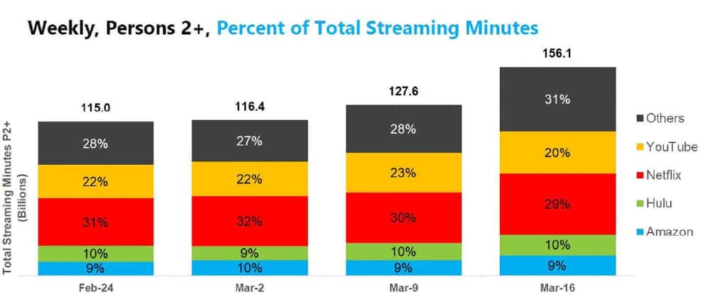 Streaming Has Risen
