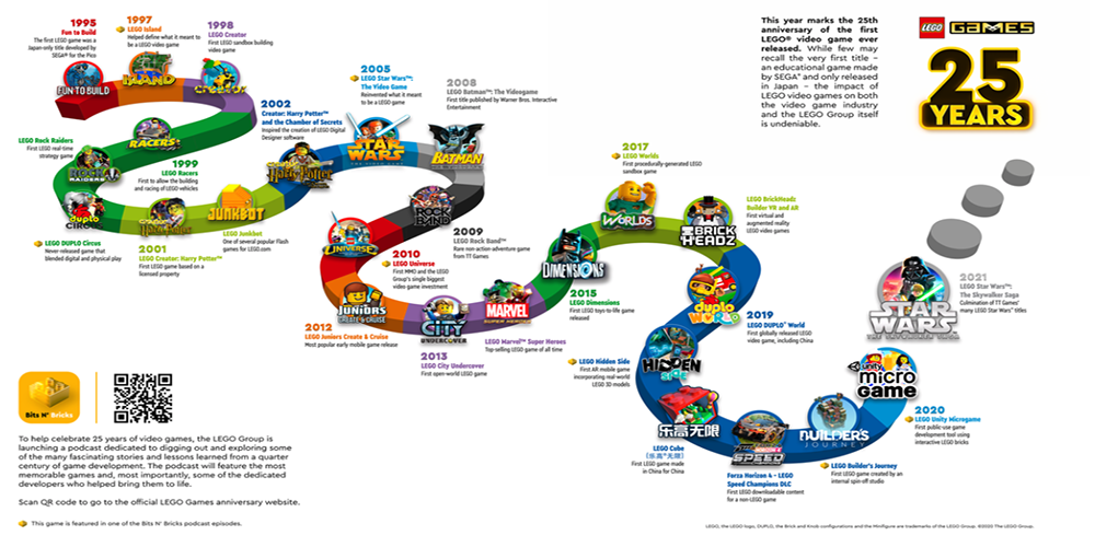 lego video games history chart